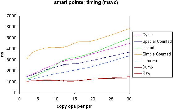 MSVC speed graph