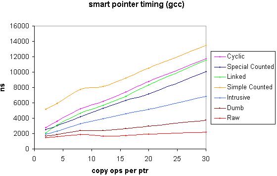 GCC speed graph